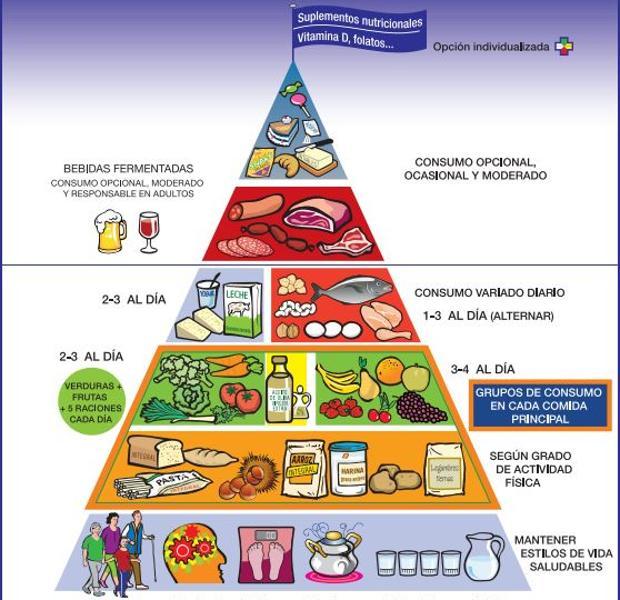 piramide-U101074219967vE-U203215831828cTF-620x600@abc